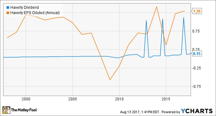 HVT Dividend Chart