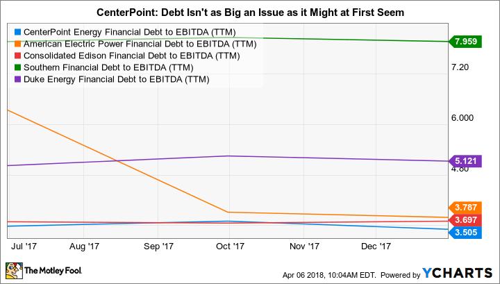 CNP Financial Debt to EBITDA (TTM) Chart