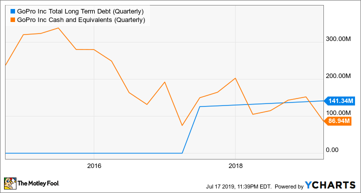 GPRO Total Long Term Debt (Quarterly) Chart