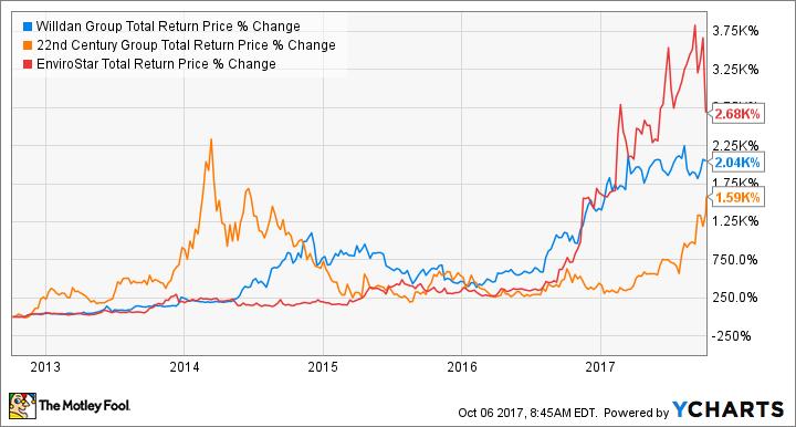 WLDN Total Return Price Chart