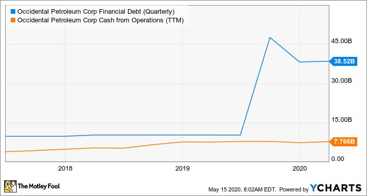 OXY Financial Debt (Quarterly) Chart