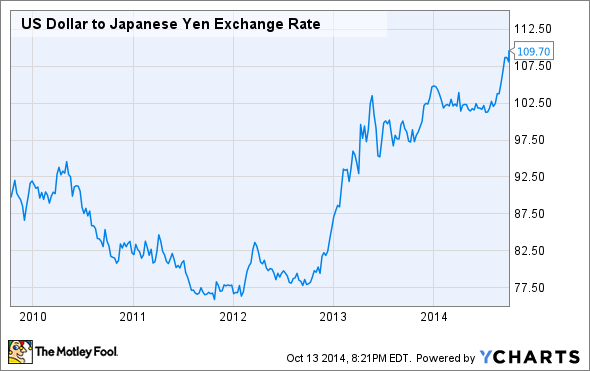 USD/JPY currency information