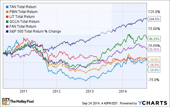 TAN Total Return Price Chart