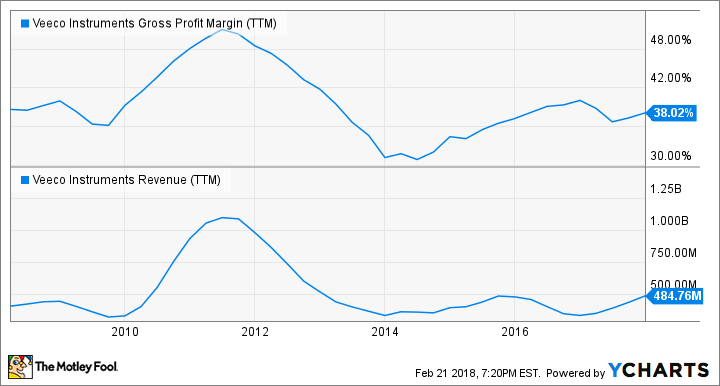 VECO Gross Profit Margin (TTM) Chart