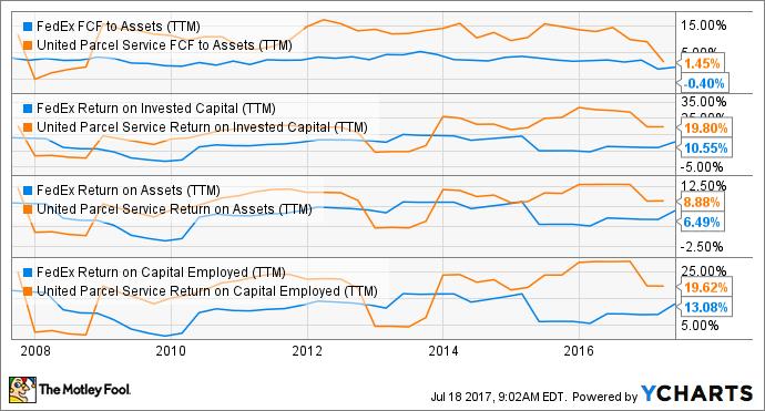 FDX FCF to Assets (TTM) Chart