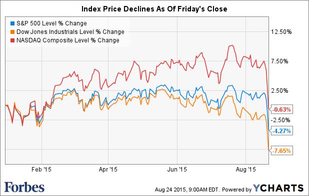 股市暴跌持续激烈:道指在开盘后不久便大幅下跌超过1,000点