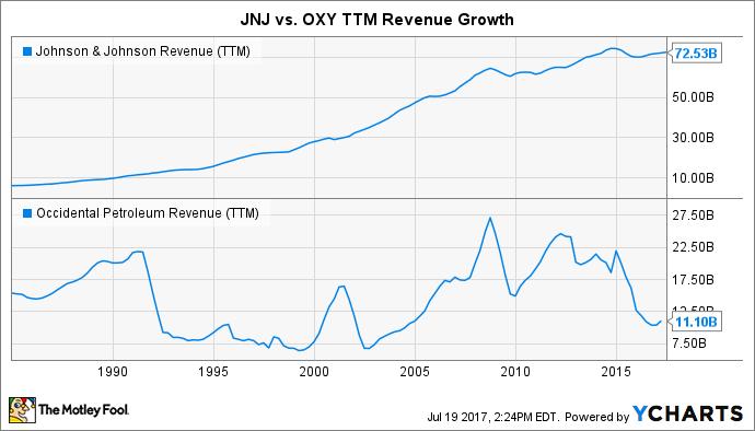 JNJ Revenue (TTM) Chart