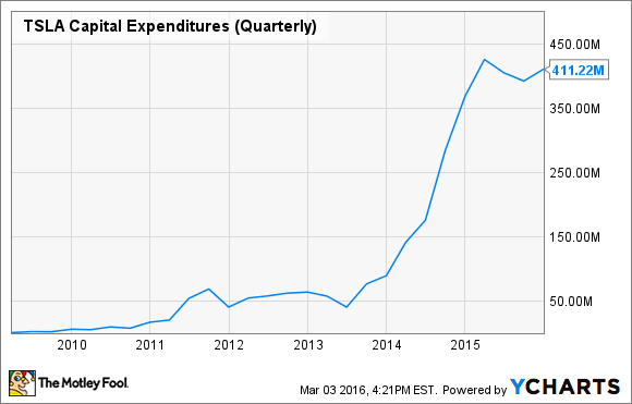 TSLA Capital Expenditures (Quarterly) Chart