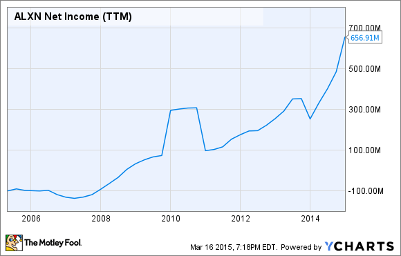 ALXN Net Income (TTM) Chart