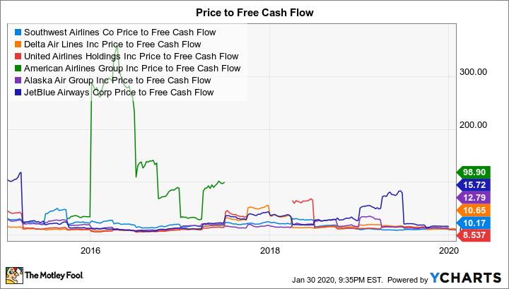 LUV Price to Free Cash Flow Chart