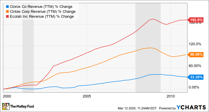 CLX Revenue (TTM) Chart