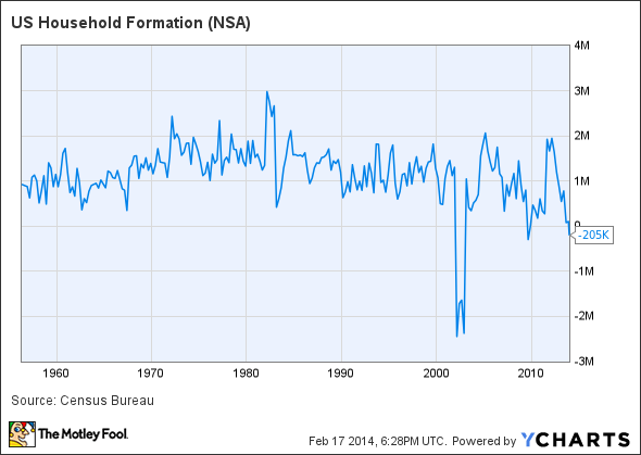 US Household Formation Chart