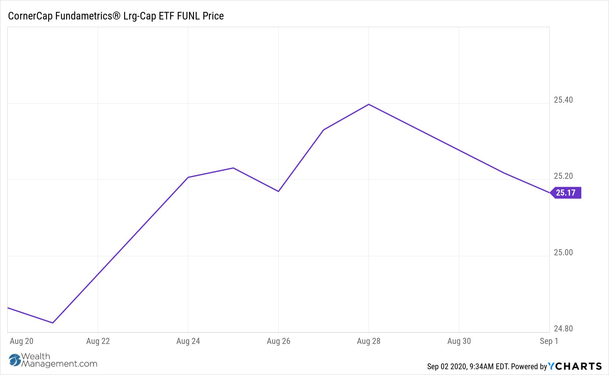 FUNL Chart