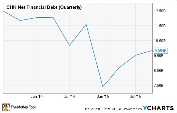 CHK Net Financial Debt (Quarterly) Chart