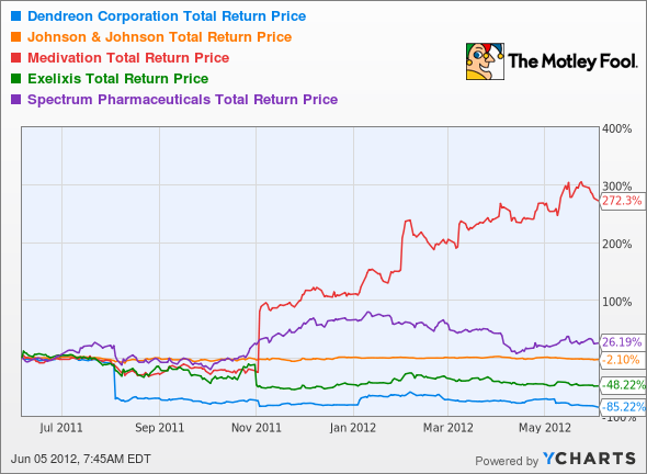 DNDN Total Return Price Chart
