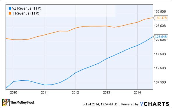 VZ Revenue (TTM) Chart