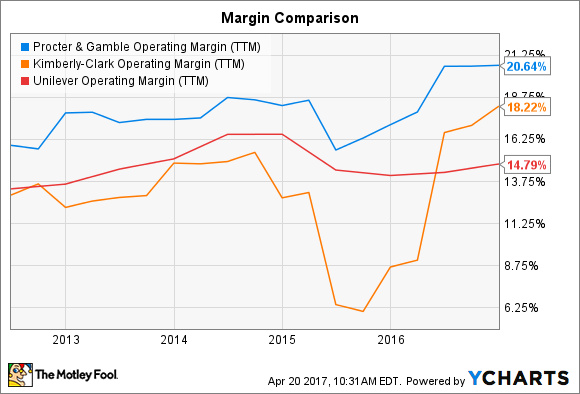 PG Operating Margin (TTM) Chart