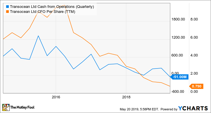 RIG Cash from Operations (Quarterly) Chart