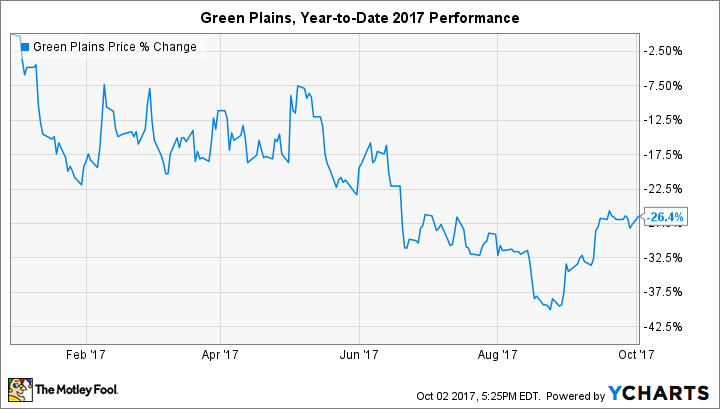 GPRE Chart