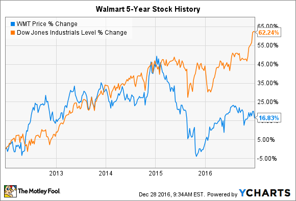 wal-mart stock history: how the world's biggest retailer created so