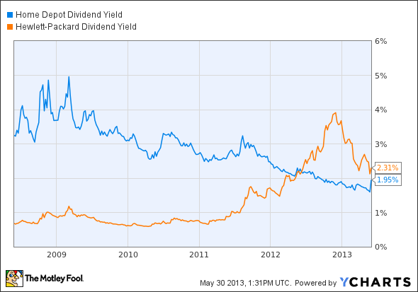 HD Dividend Yield Chart