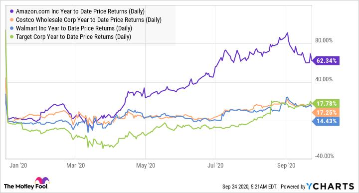 AMZN Year to Date Price Returns (Daily) Chart