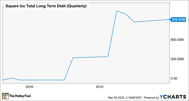 SQ Total Long Term Debt (Quarterly) Chart