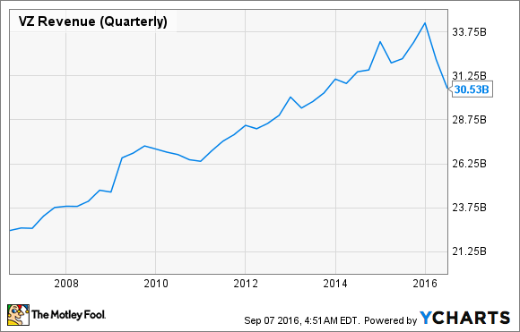 VZ Revenue (Quarterly) Chart