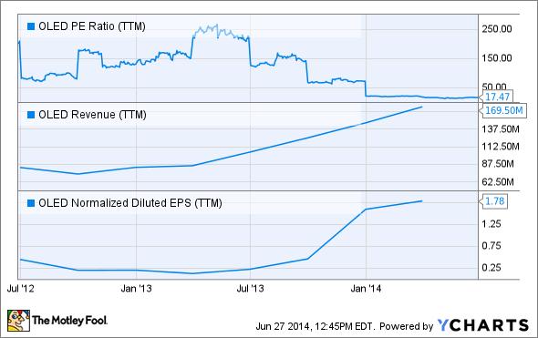 OLED PE Ratio (TTM) Chart, Universal Display stock