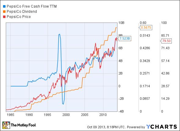 PEP Free Cash Flow TTM Chart