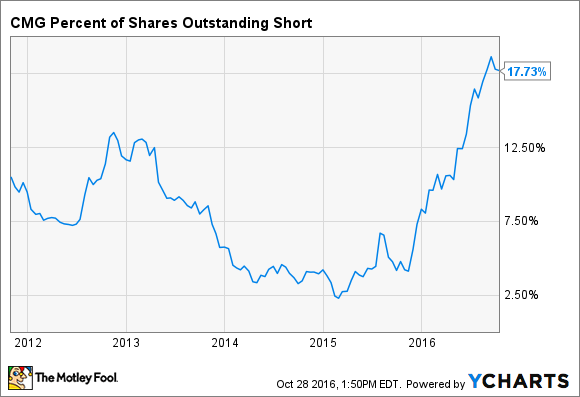 CMG Percent of Shares Outstanding Short Chart