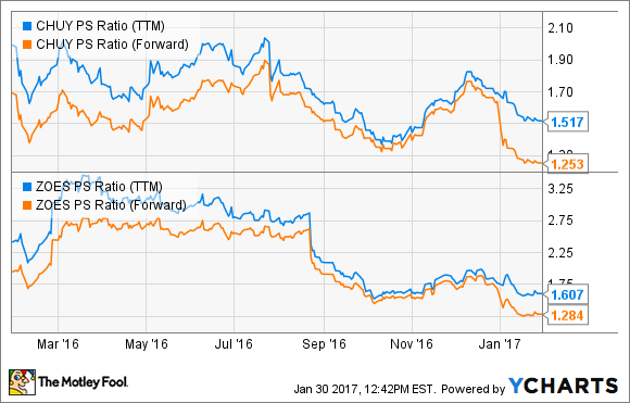 CHUY PS Ratio (TTM) Chart