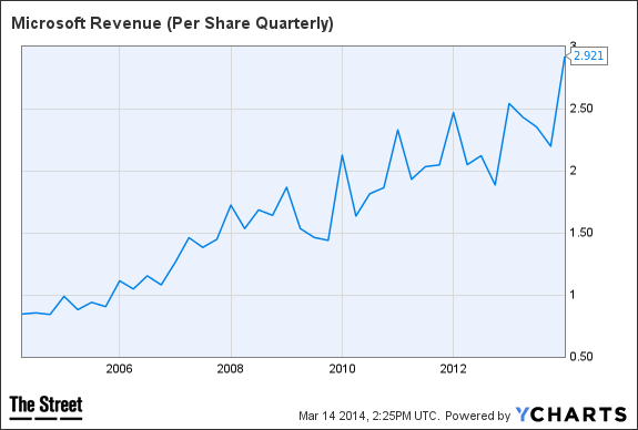 MSFT Revenue (Per Share Quarterly) Chart
