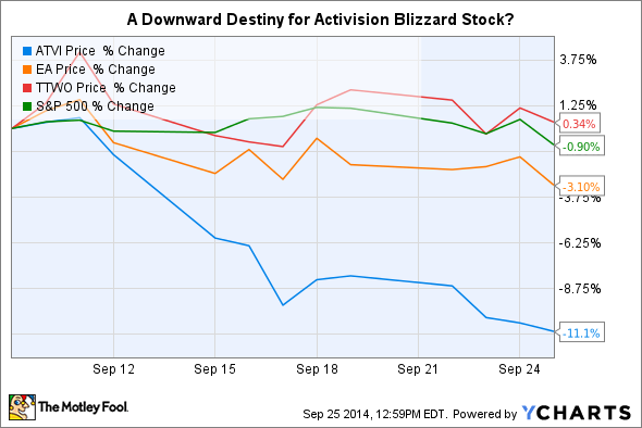 What If Activision Blizzard's