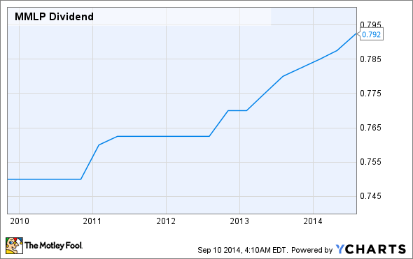 MMLP Dividend Chart
