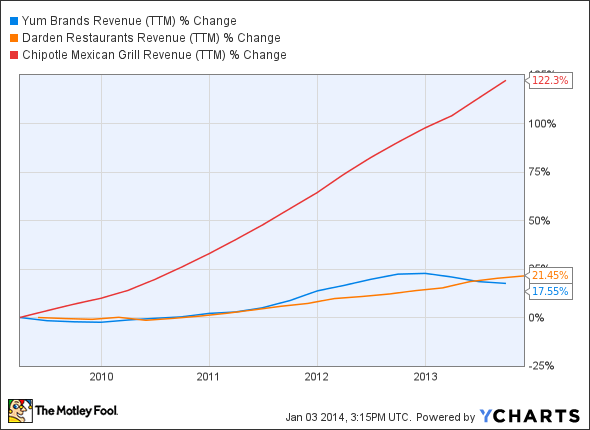YUM Revenue (TTM) Chart
