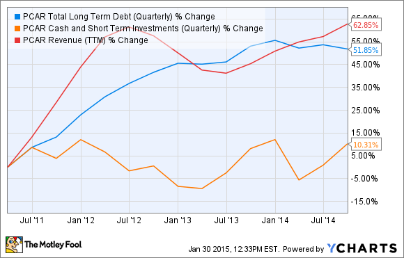 PCAR Total Long Term Debt (Quarterly) Chart