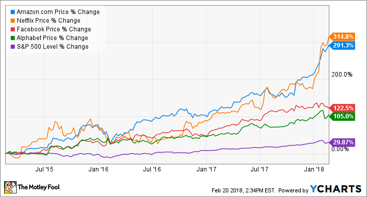 Heres What Stocks Billionaires Have Been Buying And Selling The