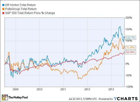 DHI Total Return Price Chart