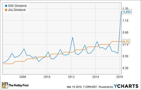 GSK Dividend Chart