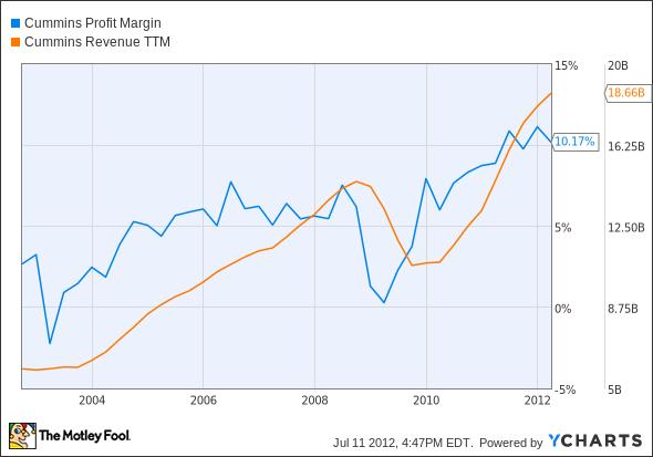 CMI Profit Margin Chart