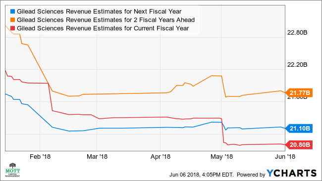 GILD Revenue Estimates for Next Fiscal Year Chart