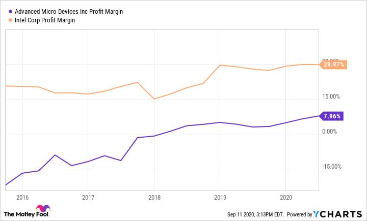 AMD Profit Margin Chart