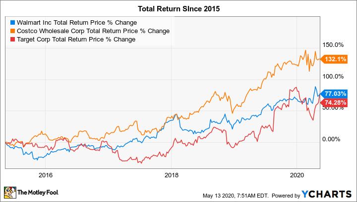 WMT Total Return Price Chart