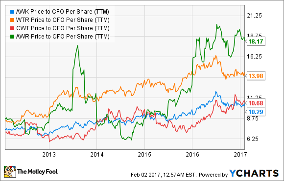 AWK Price to CFO Per Share (TTM) Chart
