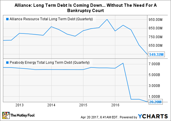 ARLP Total Long Term Debt (Quarterly) Chart