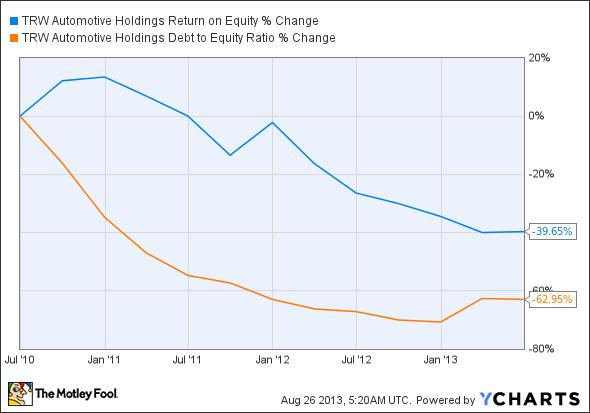 TRW Return on Equity Chart