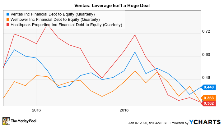 VTR Financial Debt to Equity (Quarterly) Chart