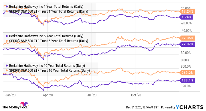 BRK.A 1 Year Total Returns (Daily) Chart