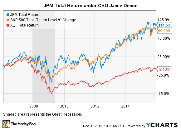 JPM Total Return Price Chart